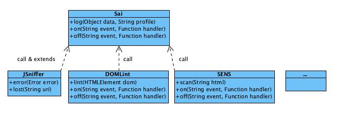 前端监控组件结构